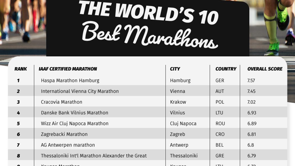 The worlds 10 best marathon cities by the Sole Supplier