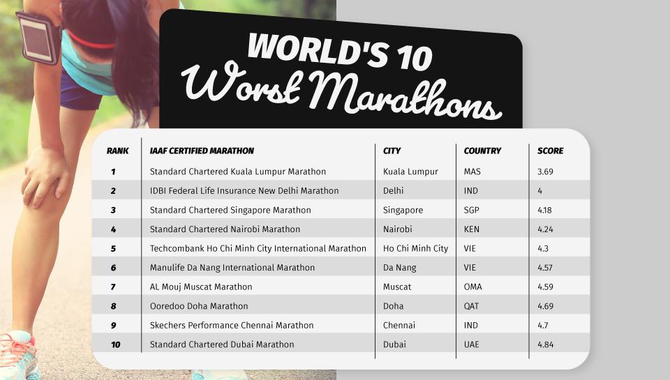 worst-marathons